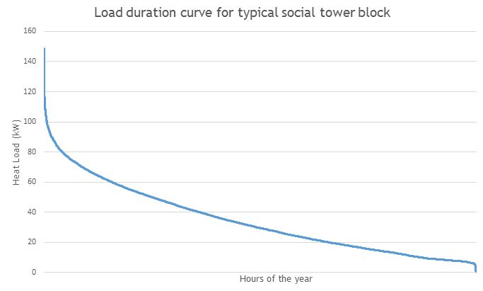 Load duration curve for typical social housing tower block