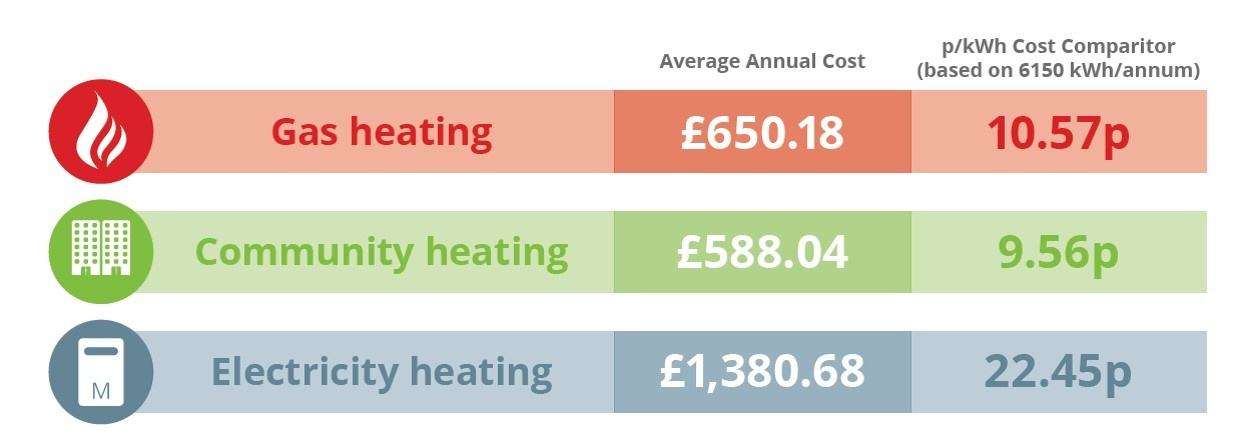 The above data was captured from a Switch2 communal heating scheme from 2014 and compared with utility costs highlighted in the Which? Report.